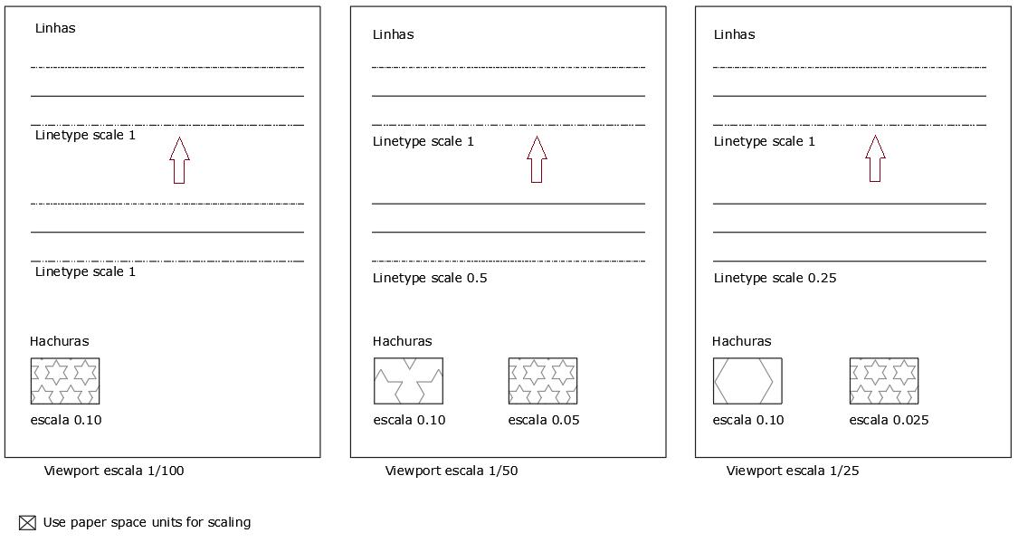 escalas das linhas tracejadas no CAD configuração 2